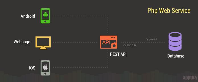 Ilustrasi RESTful API (sumber: apptha.com)